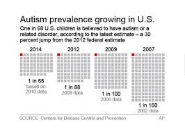Autism_1_in_68_growing_prevalence.jpg