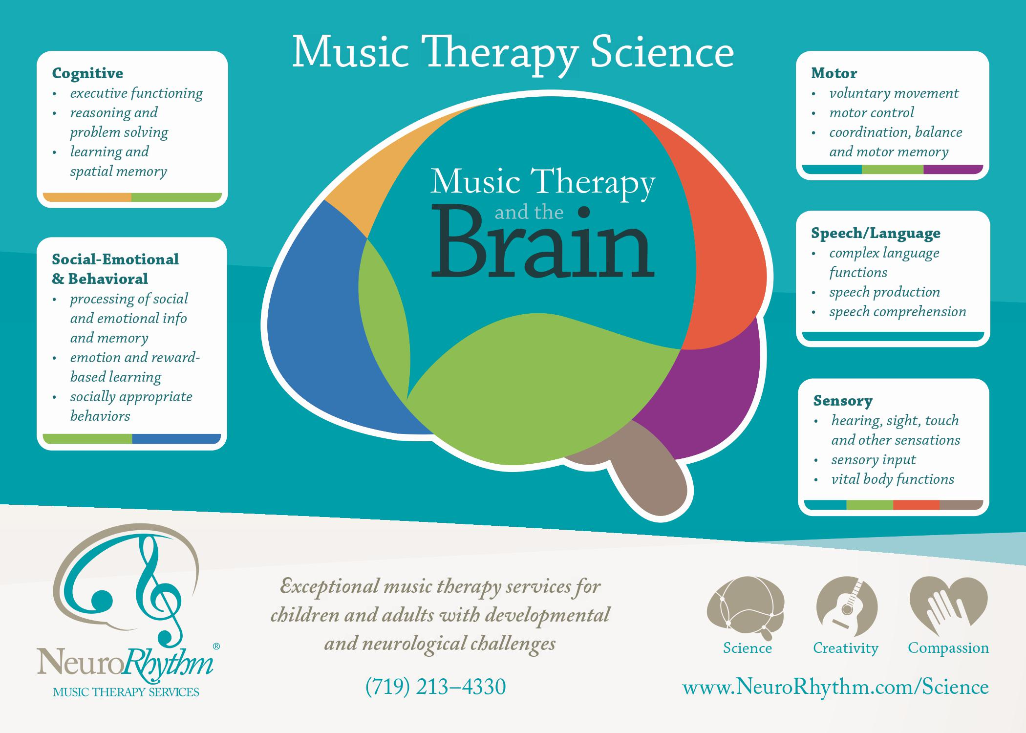 Music Therapy Science NeuroRhythm Music Therapy Colorado